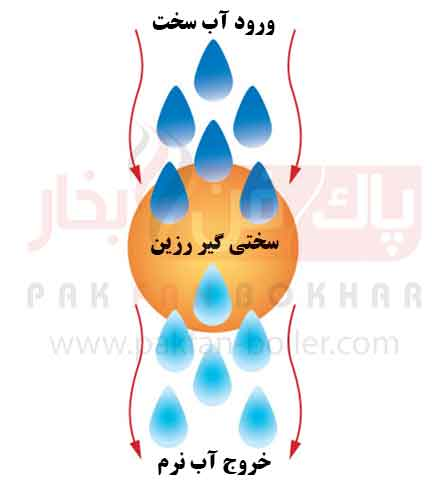 سختی گیر - پاک فن بخار - Water Softener